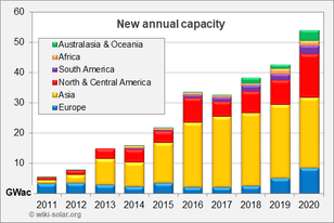 Annual new capacity by continent